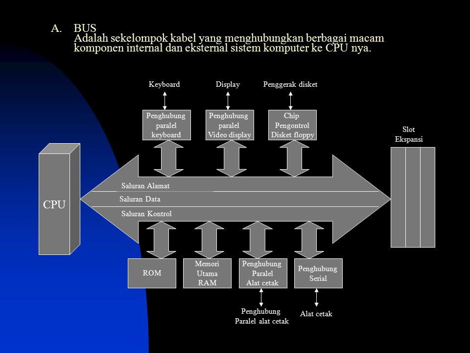 A. BUS Adalah sekelompok kabel yang menghubungkan berbagai macam komponen internal dan eksternal sistem komputer ke CPU nya. CPU Saluran Data Saluran