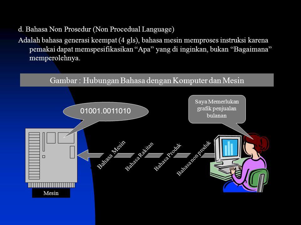 d. Bahasa Non Prosedur (Non Procedual Language) Adalah bahasa generasi keempat (4 gls), bahasa mesin memproses instruksi karena pemakai dapat memspesi