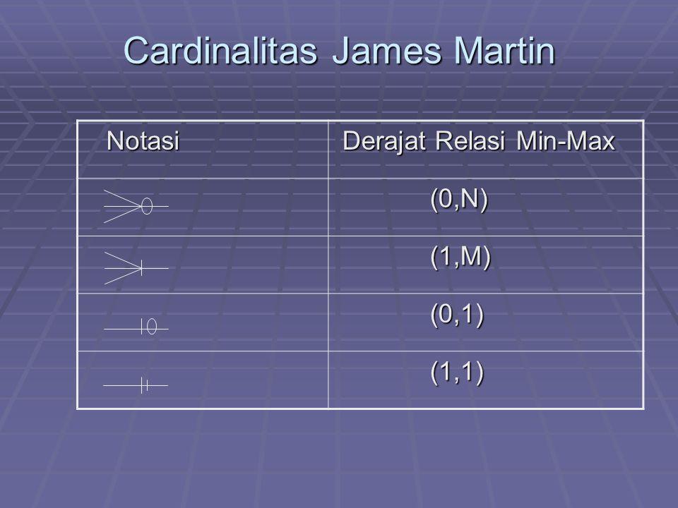 Cardinalitas James Martin Notasi Notasi Derajat Relasi Min-Max Derajat Relasi Min-Max (0,N) (0,N) (1,M) (1,M) (0,1) (0,1) (1,1) (1,1)