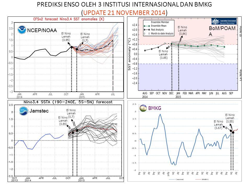NCEP/NOAA Jamstec El Nino Lemah (0.67) El Nino Lemah (0.55) PREDIKSI ENSO OLEH 3 INSTITUSI INTERNASIONAL DAN BMKG (UPDATE 21 NOVEMBER 2014) BoM/POAM A