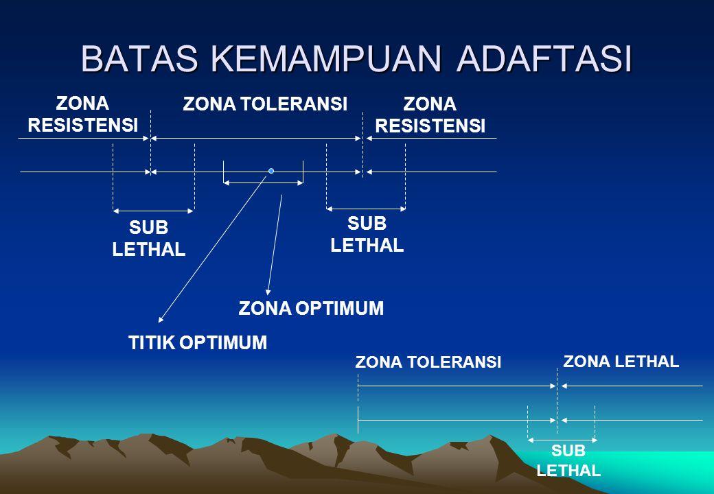 BATAS KEMAMPUAN ADAFTASI ZONA RESISTENSI ZONA TOLERANSIZONA RESISTENSI SUB LETHAL SUB LETHAL ZONA OPTIMUM TITIK OPTIMUM ZONA TOLERANSI ZONA LETHAL SUB