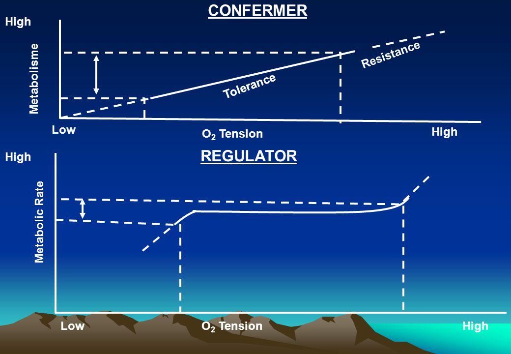 Low High Metabolisme High Tolerance Resistance O 2 Tension CONFERMER Tolerance High LowO 2 TensionHigh Metabolic Rate REGULATOR