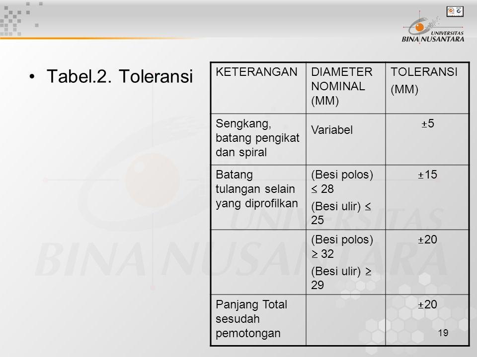 19 Tabel.2. Toleransi KETERANGANDIAMETER NOMINAL (MM) TOLERANSI (MM) Sengkang, batang pengikat dan spiral Variabel 55 Batang tulangan selain yang di
