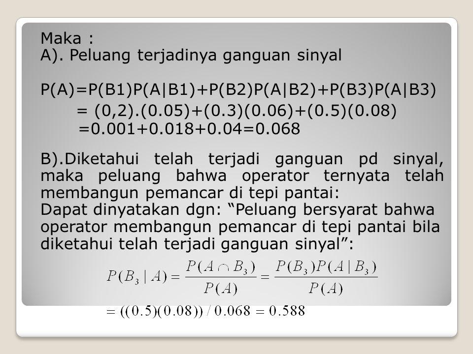 Maka : A). Peluang terjadinya ganguan sinyal P(A)=P(B1)P(A|B1)+P(B2)P(A|B2)+P(B3)P(A|B3) = (0,2).(0.05)+(0.3)(0.06)+(0.5)(0.08) =0.001+0.018+0.04=0.06