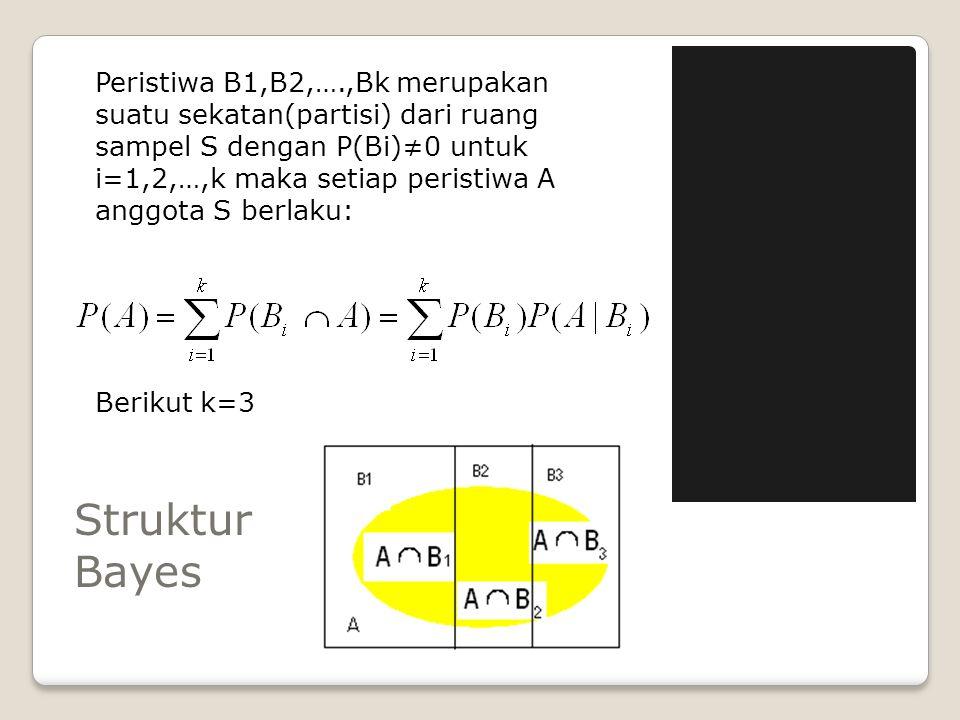 Struktur Bayes Peristiwa B1,B2,….,Bk merupakan suatu sekatan(partisi) dari ruang sampel S dengan P(Bi)≠0 untuk i=1,2,…,k maka setiap peristiwa A anggo
