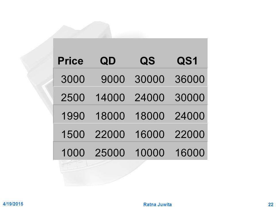 4/19/2015 Ratna Juwita22 PriceQDQSQS1 300090003000036000 2500140002400030000 199018000 24000 1500220001600022000 1000250001000016000
