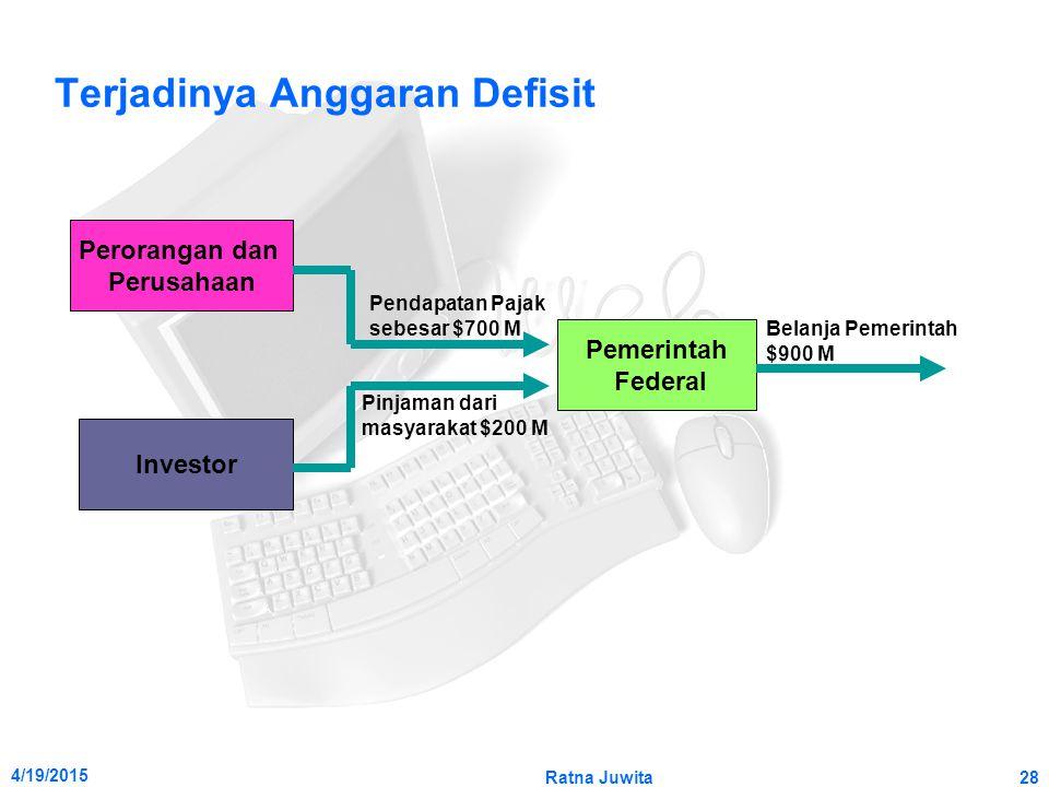4/19/2015 Ratna Juwita28 Terjadinya Anggaran Defisit Perorangan dan Perusahaan Investor Pemerintah Federal Pendapatan Pajak sebesar $700 M Pinjaman da