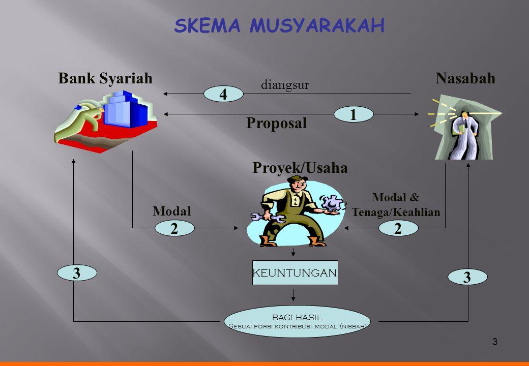 3 KEUNTUNGAN BAGI HASIL Sesuai porsi kontribusi modal (nisbah) Proyek/Usaha Modal & Tenaga/Keahlian Modal Nasabah diangsur Bank Syariah Proposal 4 1 2