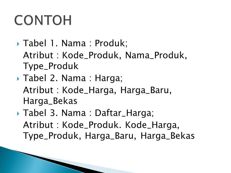  Tabel 1. Nama : Produk; Atribut : Kode_Produk, Nama_Produk, Type_Produk  Tabel 2. Nama : Harga; Atribut : Kode_Harga, Harga_Baru, Harga_Bekas  Tab