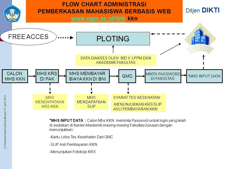 3 | Rembuk Nasional Depdiknas | 19. April 2015 Ditjen DIKTI FLOW CHART ADMINISTRASI PEMBERKASAN MAHASISWA BERBASIS WEB www.ugm.ac.id/link kkn www.ugm.