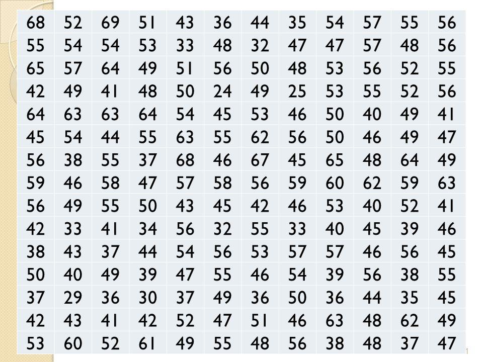 Ciri Bentuk Distribusi Menjulur ke kiri (negatif): Mean < median < modus 22