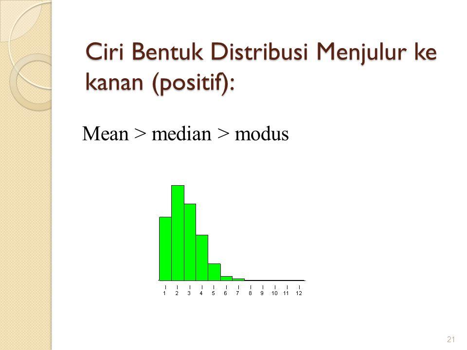 Ciri Bentuk Distribusi Menjulur ke kanan (positif): Mean > median > modus 21