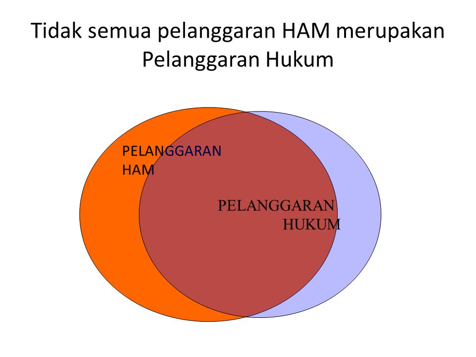 Hukum dan HAM Hukum Kewajiban individu terhadap individu lain dan masyarakat Penegakan Hukum HAM Individu mempunyai kewajiban terhadap individu lain dan masyarakatnya.
