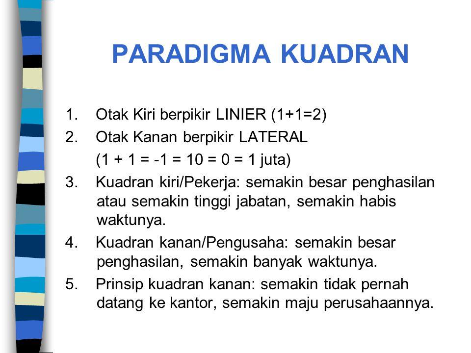 PARADIGMA KUADRAN 1. Otak Kiri berpikir LINIER (1+1=2) 2. Otak Kanan berpikir LATERAL (1 + 1 = -1 = 10 = 0 = 1 juta) 3. Kuadran kiri/Pekerja: semakin