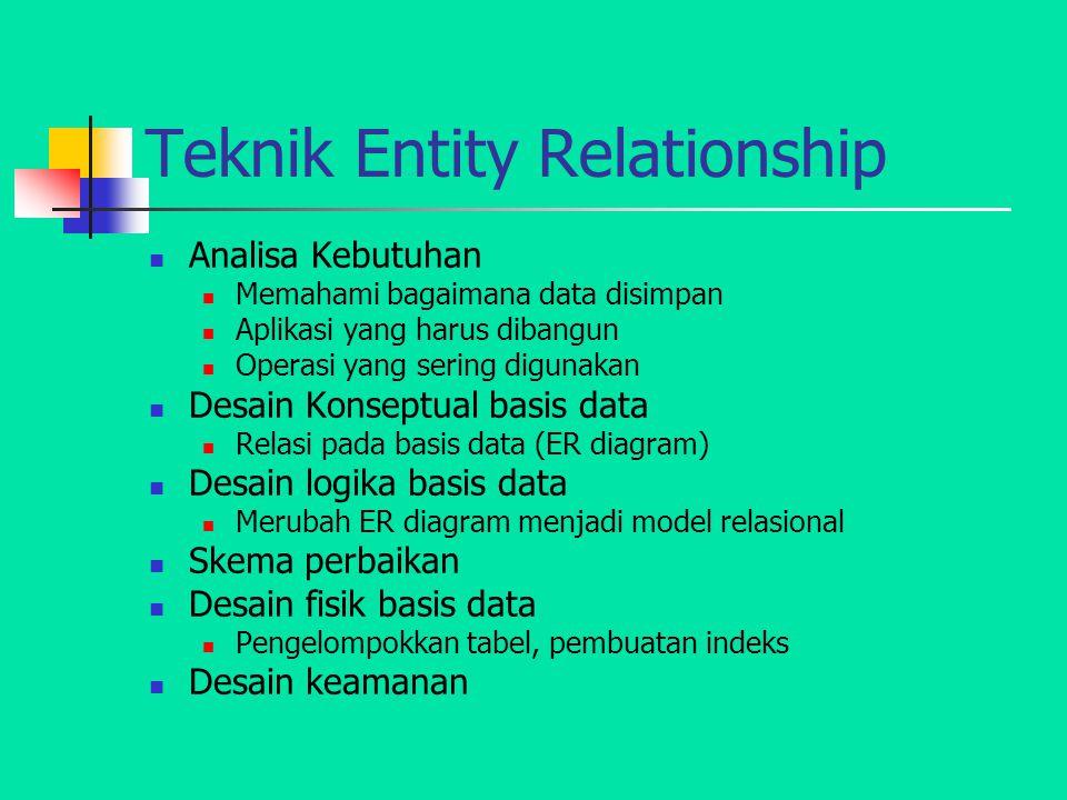 Teknik Entity Relationship Analisa Kebutuhan Memahami bagaimana data disimpan Aplikasi yang harus dibangun Operasi yang sering digunakan Desain Konsep