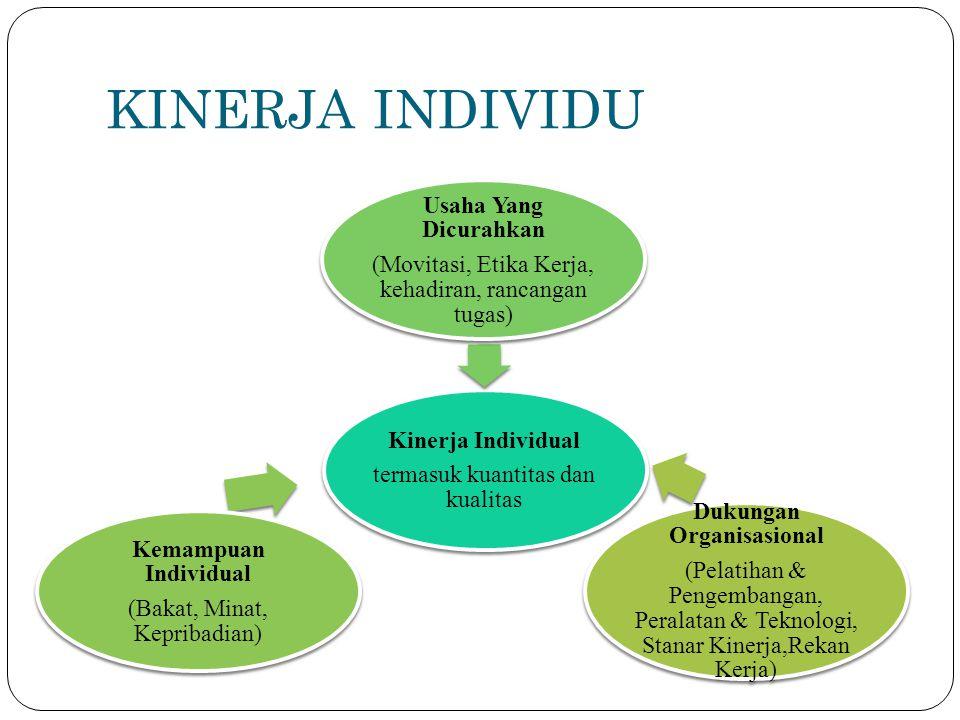 KINERJA INDIVIDU Kinerja Individual termasuk kuantitas dan kualitas Usaha Yang Dicurahkan (Movitasi, Etika Kerja, kehadiran, rancangan tugas) Kemampua