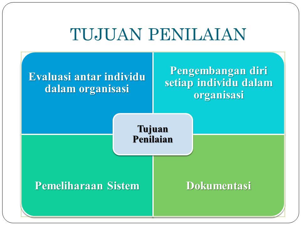 TUJUAN PENILAIAN Evaluasi antar individu dalam organisasi Pengembangan diri setiap individu dalam organisasi Pemeliharaan Sistem Dokumentasi Tujuan Pe