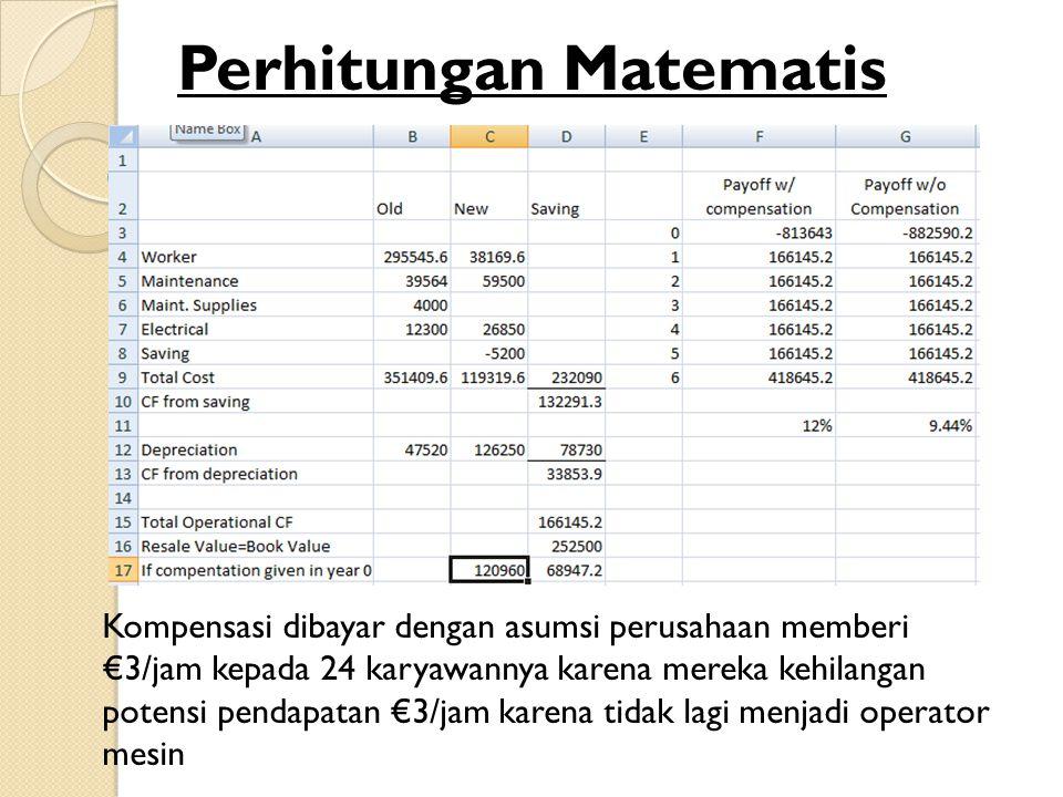Perhitungan Matematis Kompensasi dibayar dengan asumsi perusahaan memberi €3/jam kepada 24 karyawannya karena mereka kehilangan potensi pendapatan €3/jam karena tidak lagi menjadi operator mesin