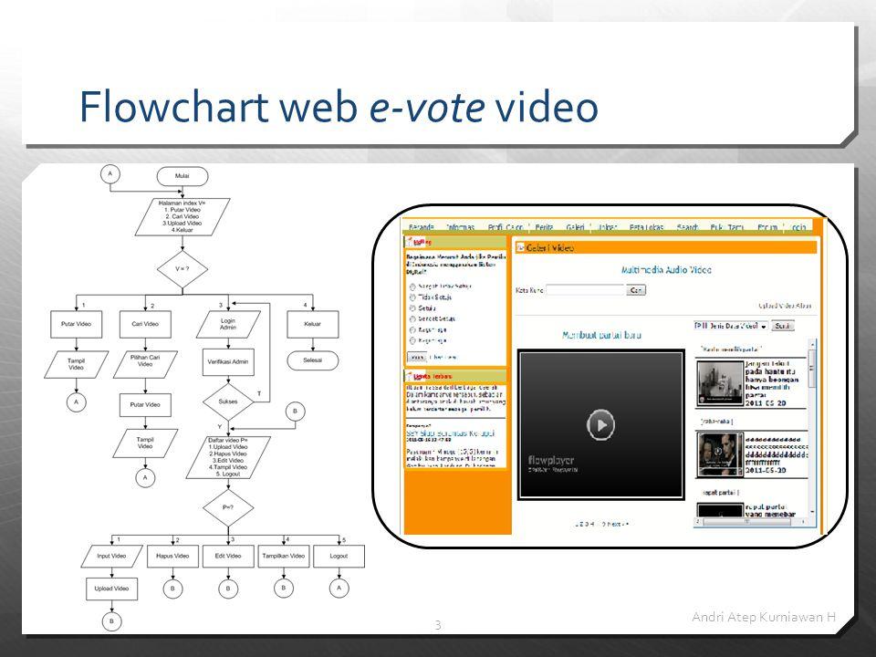 3 Andri Atep Kurniawan H Flowchart web e-vote video 3