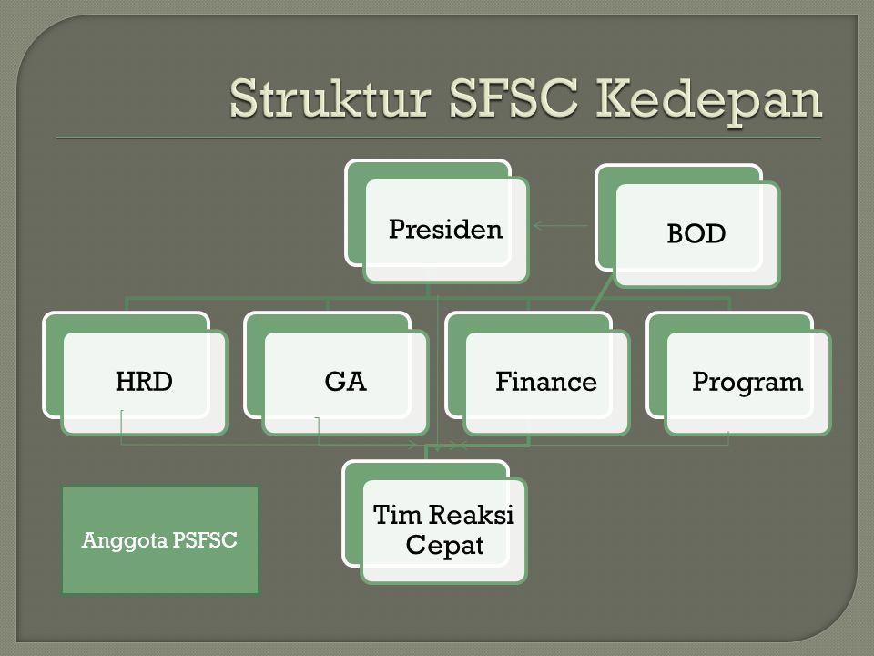 PresidenHRDGAFinance Tim Reaksi Cepat BODProgram Anggota PSFSC