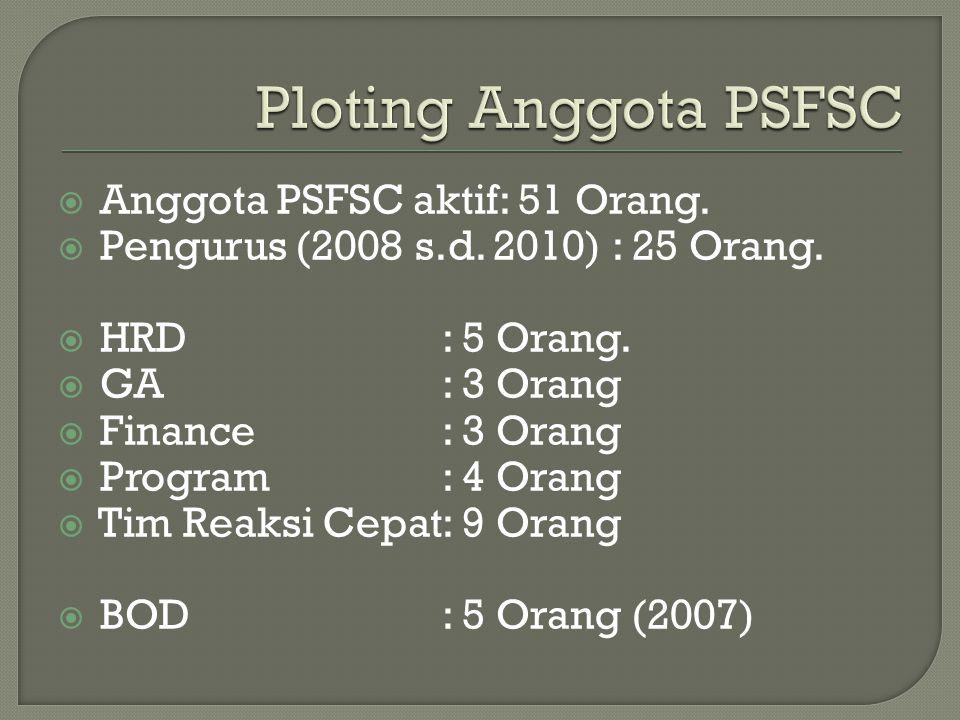  Anggota PSFSC aktif: 51 Orang.  Pengurus (2008 s.d.