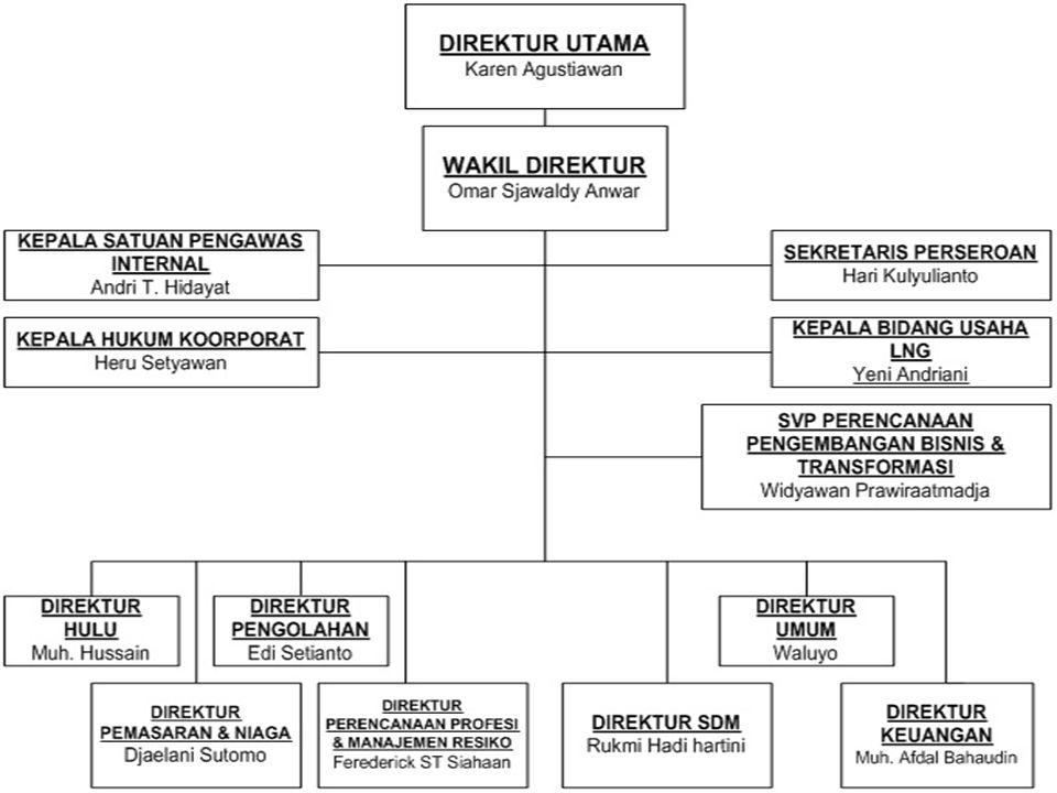 Dari bentuk struktur organisasi PT.Pertamina di atas, struktur nya berbentuk Vertikal.