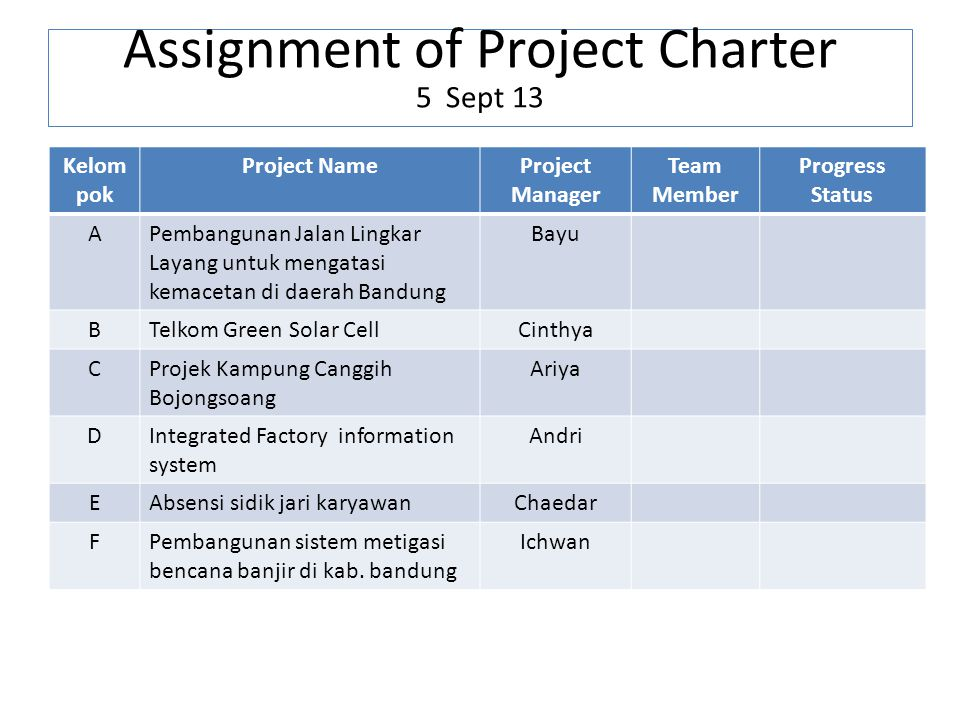 Assignment of Project Charter 5 Sept 13 Kelom pok Project NameProject Manager Team Member Progress Status APembangunan Jalan Lingkar Layang untuk meng