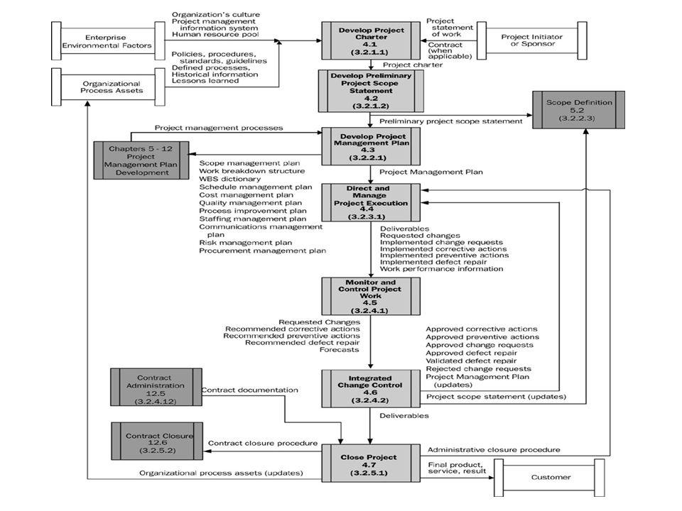 Pemetaan 9 Bidang Pengetahuan ke dlm 5 Proses PM
