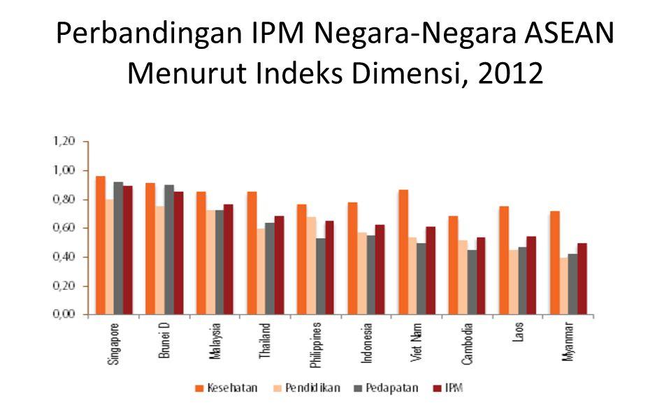 DimensiIndikator Indeks Dimensi Umur panjang dan sehatAngka Harapan Hidup pada saat lahir Laki-laki & Perempuan Indeks harapan hidup Pengetahuan1.Angka Melek Huruf (AMH); Laki-laki & Perempuan 2.Rata-rata Lama Sekolah ; Laki-laki & Perempuan Indeks pendidikan Kehidupan yang layakPerkiraan pendapatan; Laki-laki & PerempuanIndeks pendapatan Indeks Pembangunan Gender (IPG) Indeks Pembangunan Gender (IPG) Gender Development Index (GDI)  IPG mengukur pencapaian dimensi dan variabel yang sama seperti IPM, tetapi mengungkapkan ketidakadilan dalam pencapaian antara laki-laki dan perempuan.
