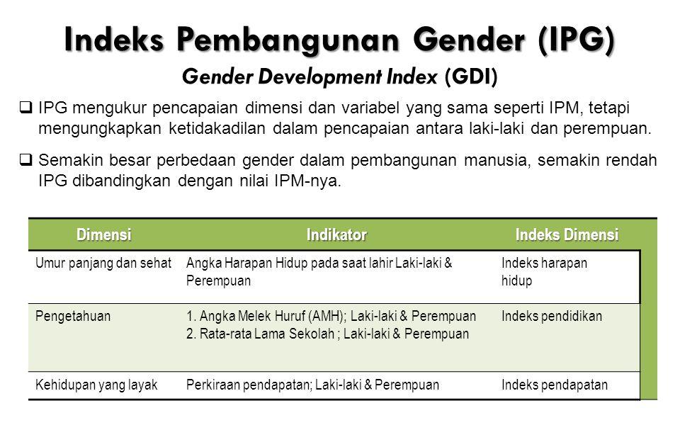 Indeks Ketimpangan Gender di ASEAN 2012 Sumber : HDR 2013