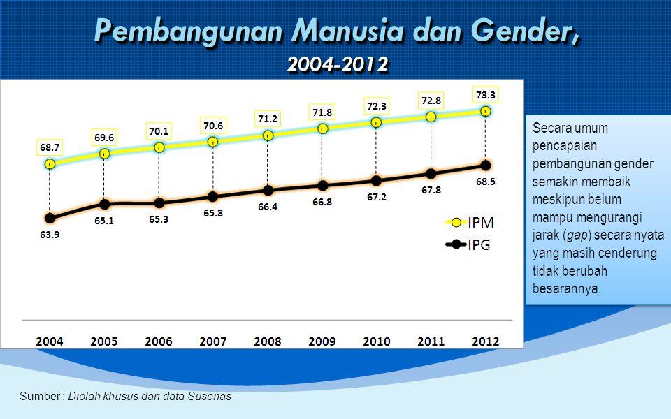 Trend Selisih IPM dan IPG Indonesia, 2004-2012 SelisIh (gap) IPM dan IPG tahun 2012 menurun dibanding tahun 2011, menggambarkan semakin membaiknya ketimpangan pembangunan gender Trend gap IPM dan IPG cenderung naik selama 2004-2010 dan menurun pada 2 tahun terakhir SelisIh (gap) IPM dan IPG tahun 2012 menurun dibanding tahun 2011, menggambarkan semakin membaiknya ketimpangan pembangunan gender Trend gap IPM dan IPG cenderung naik selama 2004-2010 dan menurun pada 2 tahun terakhir