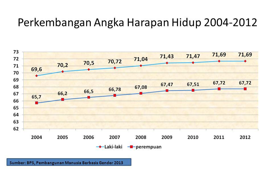 Perkembangan Angka Harapan Hidup 2004-2012 Sumber: BPS, Pembangunan Manusia Berbasis Gender 2013