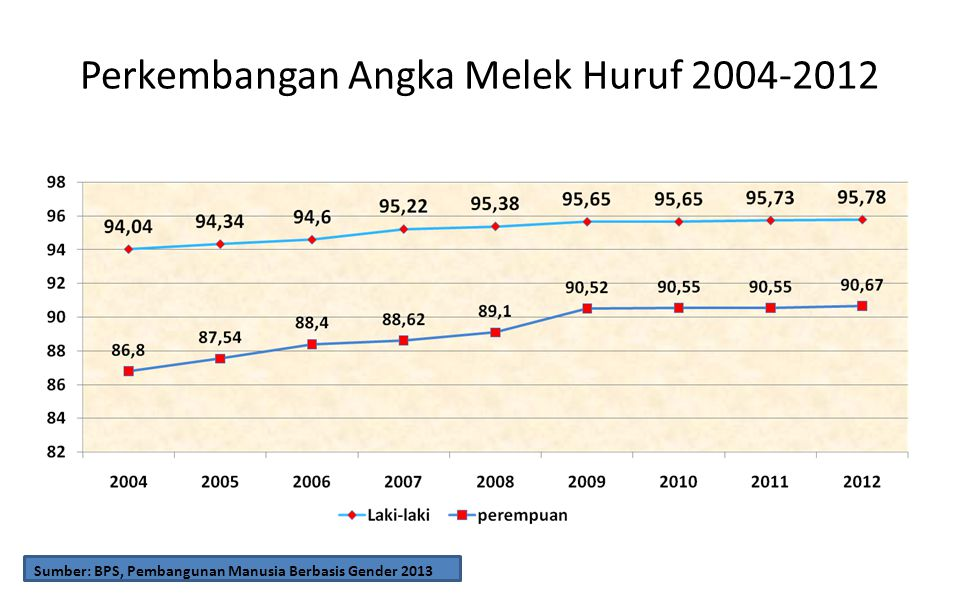 Perkembangan Angka Melek Huruf 2004-2012 Sumber: BPS, Pembangunan Manusia Berbasis Gender 2013