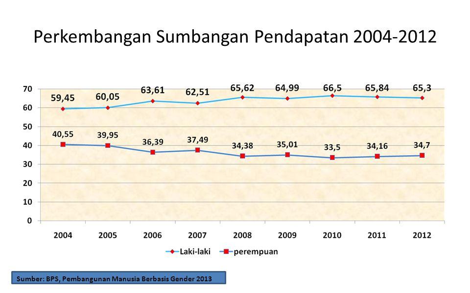 Perkembangan Sumbangan Pendapatan 2004-2012 Sumber: BPS, Pembangunan Manusia Berbasis Gender 2013