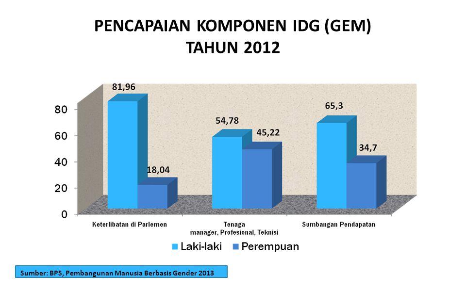 PENCAPAIAN KOMPONEN IDG (GEM) TAHUN 2012 Keterwakilan Perempuan dalam Parlemen Menurut UU No.12 Tahun 2003, kuota perempuan untuk dapat berpartisipasi dalam politik sekitar 30 %.
