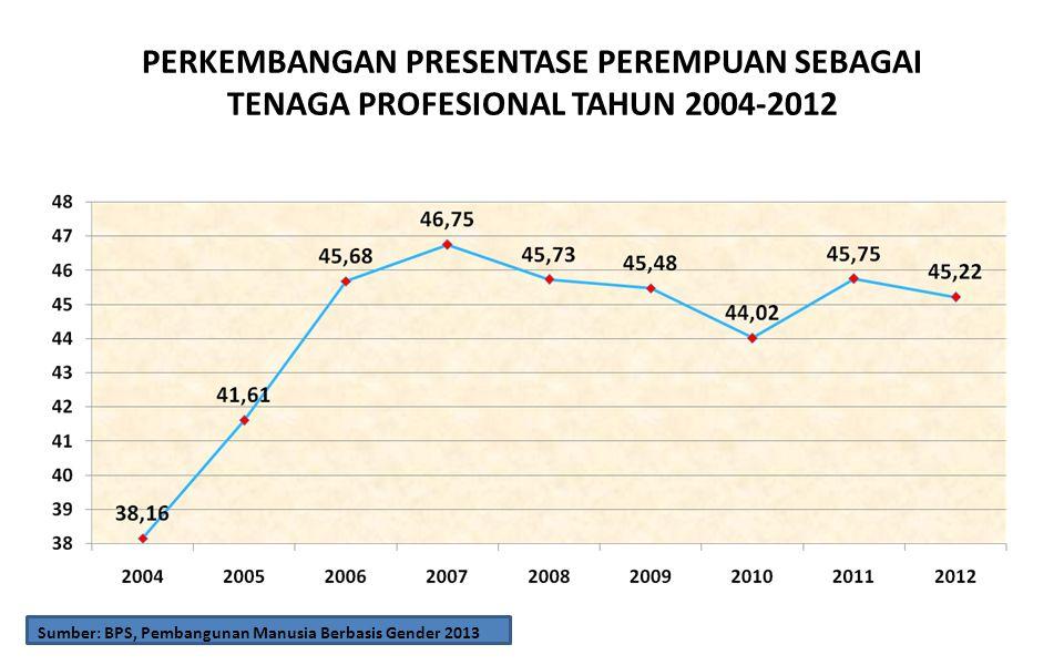 PERKEMBANGAN PRESENTASE PEREMPUAN SEBAGAI TENAGA PROFESIONAL TAHUN 2004-2012 Sumber: BPS, Pembangunan Manusia Berbasis Gender 2013