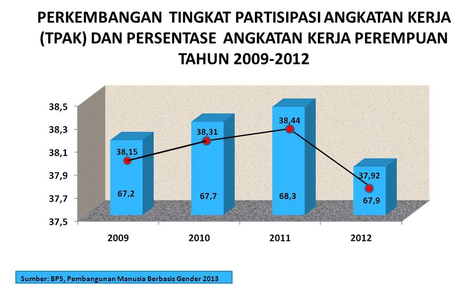 PERKEMBANGAN TINGKAT PARTISIPASI ANGKATAN KERJA (TPAK) DAN PERSENTASE ANGKATAN KERJA PEREMPUAN TAHUN 2009-2012 Sumber: BPS, Pembangunan Manusia Berbas