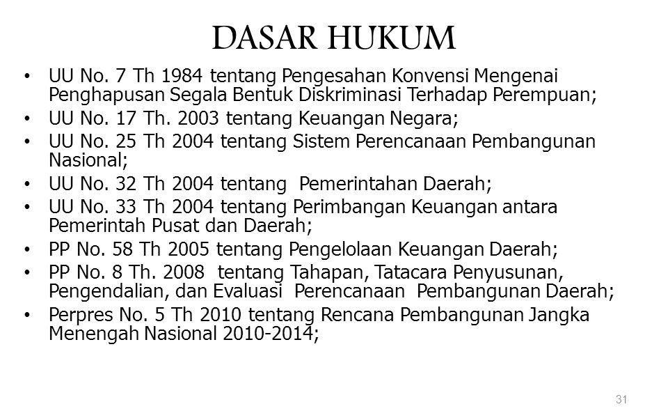 DASAR HUKUM UU No. 7 Th 1984 tentang Pengesahan Konvensi Mengenai Penghapusan Segala Bentuk Diskriminasi Terhadap Perempuan; UU No. 17 Th. 2003 tentan
