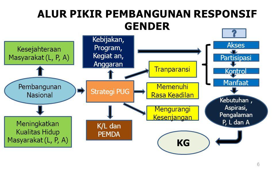 ALUR PIKIR PEMBANGUNAN RESPONSIF GENDER 6 Pembangunan Nasional Kesejahteraan Masyarakat (L, P, A) Meningkatkan Kualitas Hidup Masyarakat (L, P, A) Str