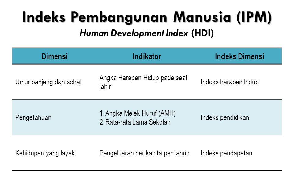 Indeks Pembangunan Manusia (IPM) Indeks Pembangunan Manusia (IPM) Human Development Index (HDI) DimensiIndikatorIndeks Dimensi Umur panjang dan sehat