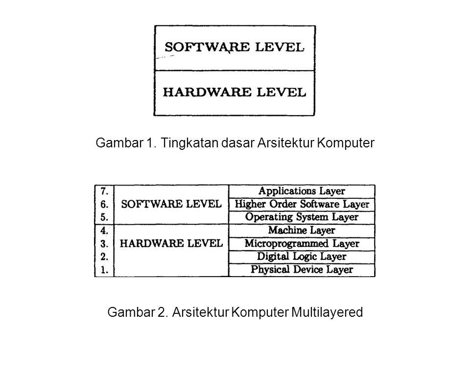 Tingkatan sederhana dikembangkan sebagai multilayered machine yang terdiri dari beberapa layer software di atas beberapa layer hardware.
