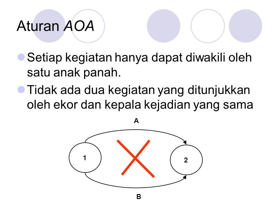 Aturan AOA Setiap kegiatan hanya dapat diwakili oleh satu anak panah. Tidak ada dua kegiatan yang ditunjukkan oleh ekor dan kepala kejadian yang sama