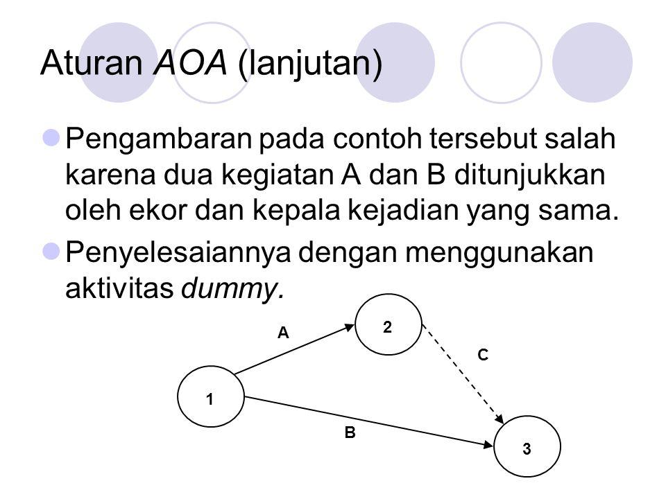 Aturan AOA (lanjutan) Pengambaran pada contoh tersebut salah karena dua kegiatan A dan B ditunjukkan oleh ekor dan kepala kejadian yang sama. Penyeles