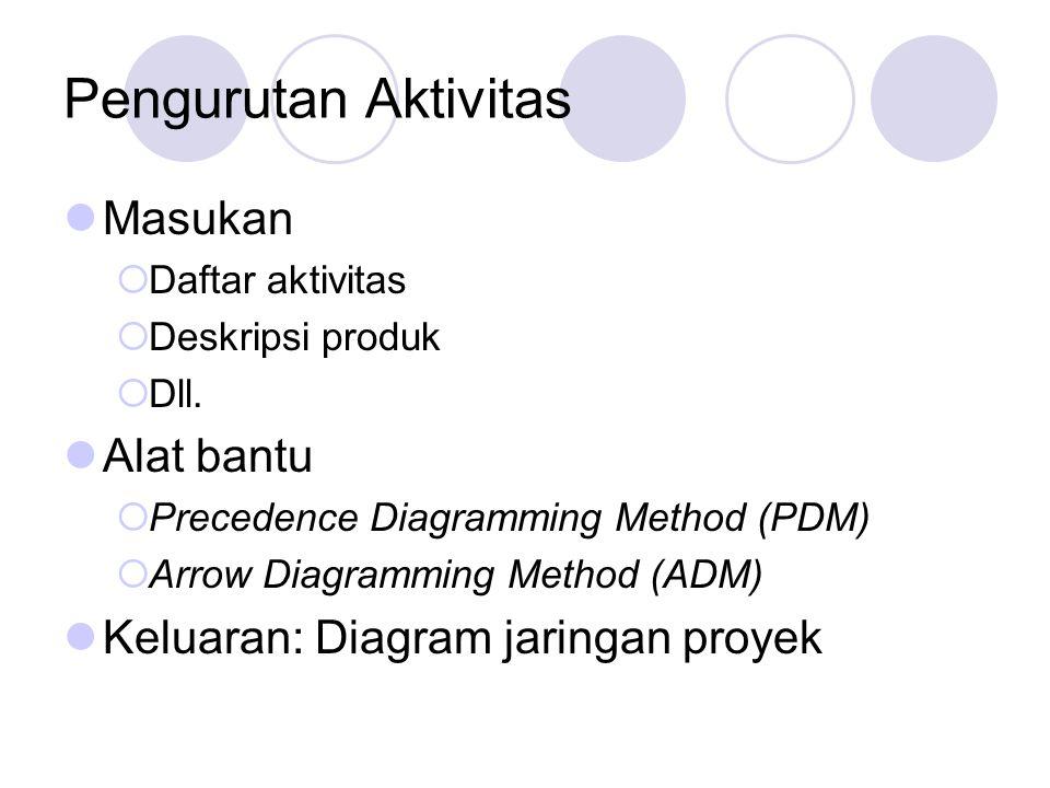 Pengurutan Aktivitas Masukan  Daftar aktivitas  Deskripsi produk  Dll. Alat bantu  Precedence Diagramming Method (PDM)  Arrow Diagramming Method