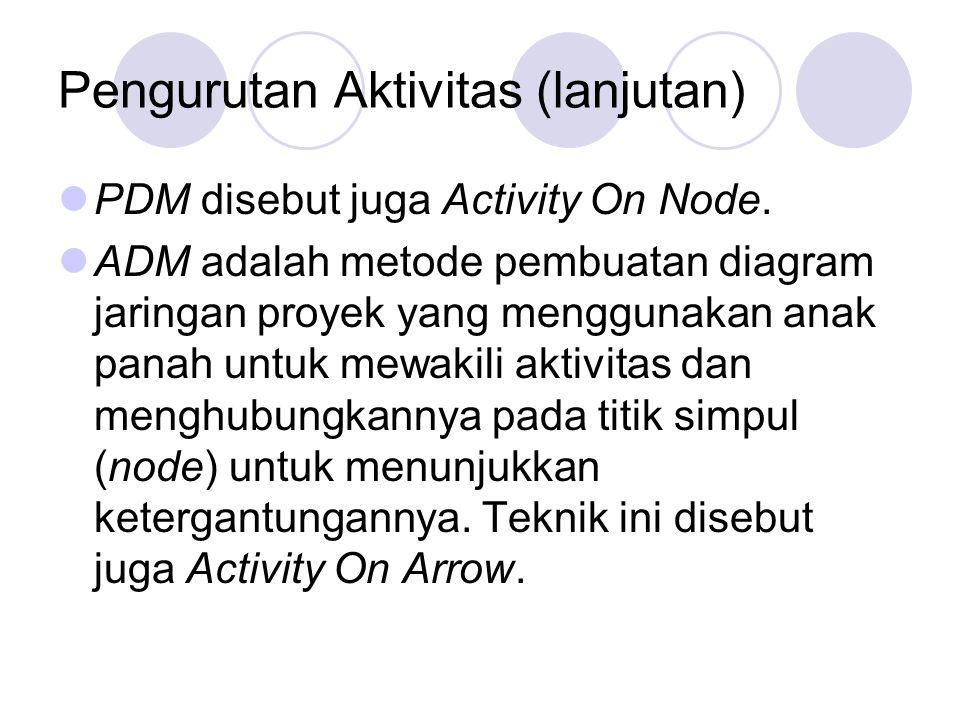 Pengurutan Aktivitas (lanjutan) PDM disebut juga Activity On Node. ADM adalah metode pembuatan diagram jaringan proyek yang menggunakan anak panah unt