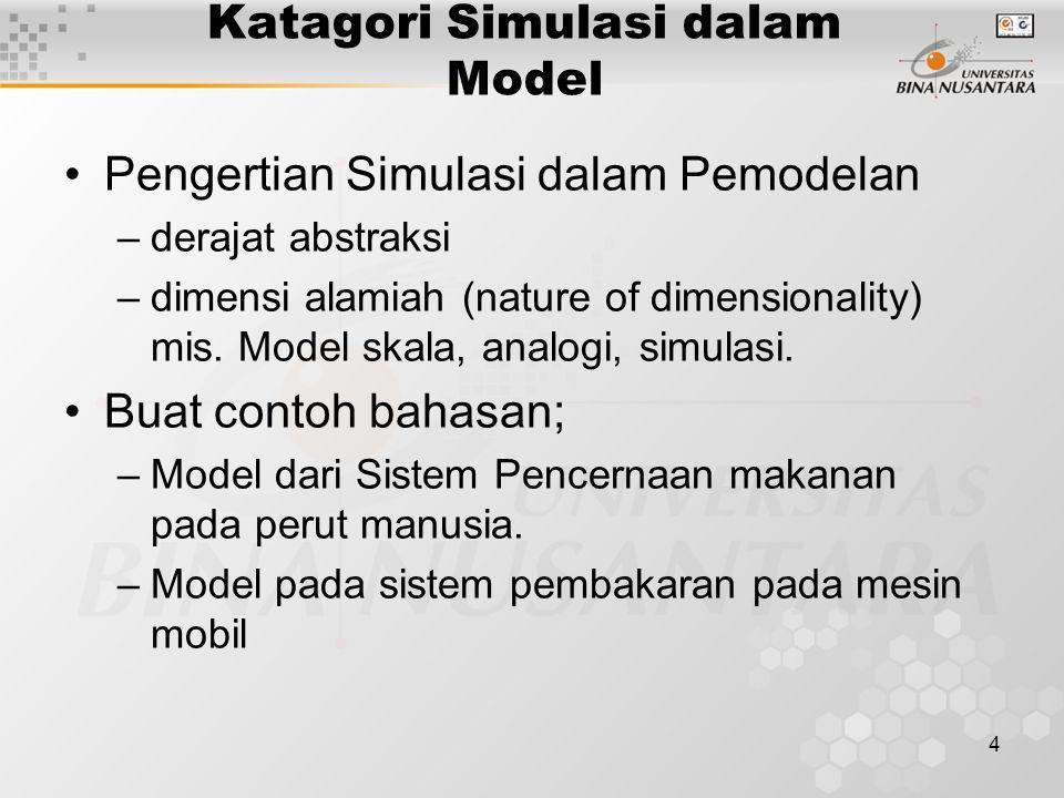 4 Katagori Simulasi dalam Model Pengertian Simulasi dalam Pemodelan –derajat abstraksi –dimensi alamiah (nature of dimensionality) mis. Model skala, a