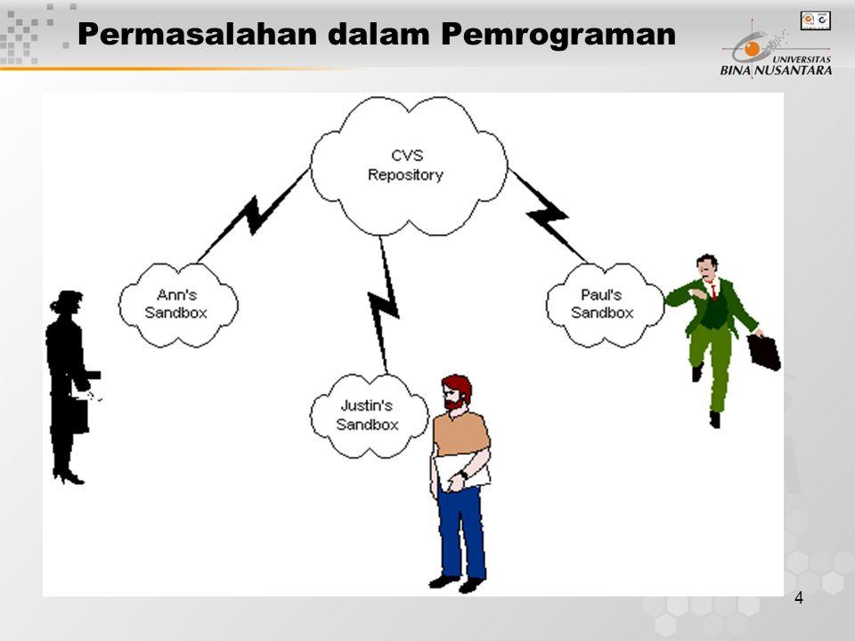 4 Permasalahan dalam Pemrograman