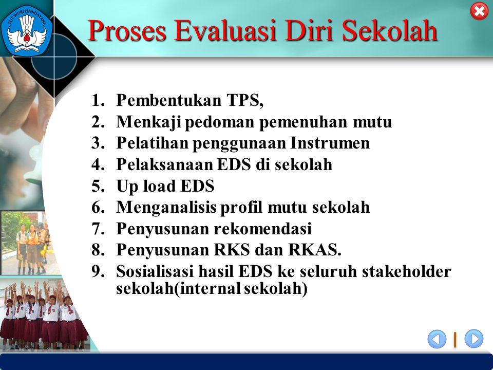 PUSAT PENJAMINAN MUTU PENDIDIKAN - BPSDMPK PPMP – KEMENDIKBUD -2012 Proses Evaluasi Diri Sekolah 1.Pembentukan TPS, 2.Menkaji pedoman pemenuhan mutu 3.Pelatihan penggunaan Instrumen 4.Pelaksanaan EDS di sekolah 5.Up load EDS 6.Menganalisis profil mutu sekolah 7.Penyusunan rekomendasi 8.Penyusunan RKS dan RKAS.