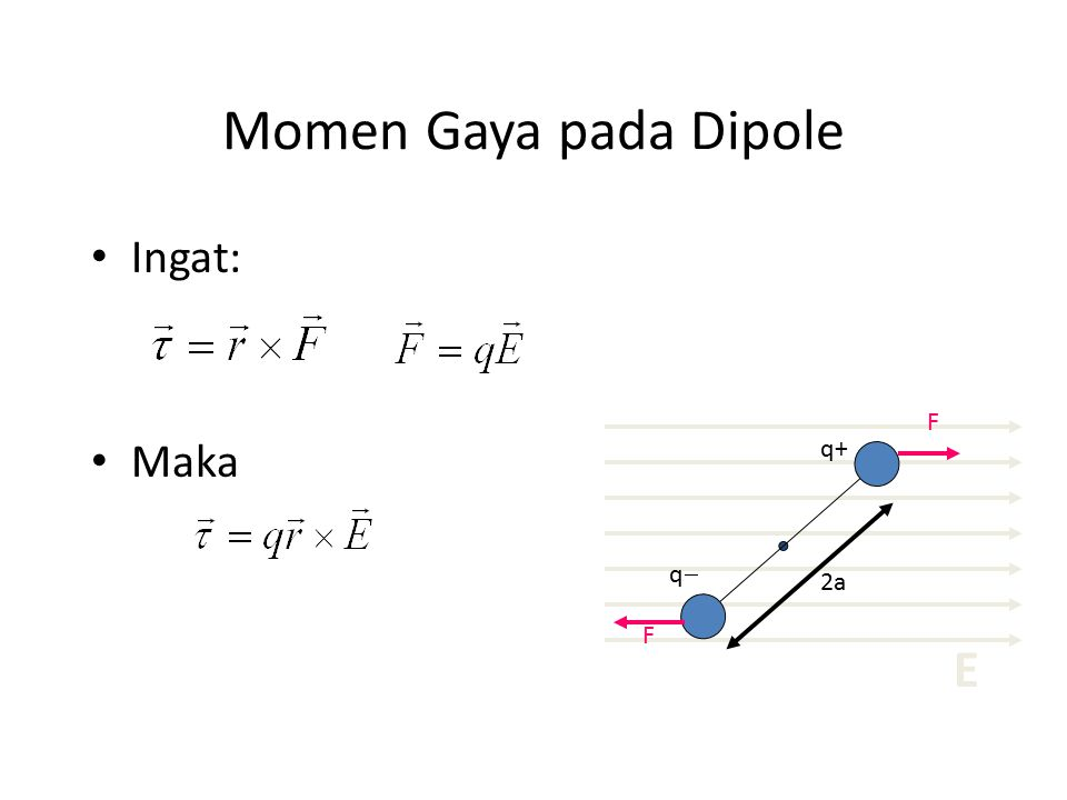 Momen Gaya pada Dipole Ingat: Maka 2a qq q+ F F E