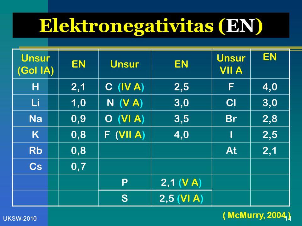 14UKSW-2010 Elektronegativitas (EN) Unsur (Gol IA) ENUnsurEN Unsur VII A EN H2,1C (IV A)2,5F4,0 Li1,0N (V A)3,0Cl3,0 Na0,9O (VI A)3,5Br2,8 K0,8F (VII